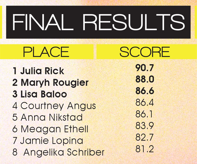 moxie-pro-cable-event-final-results