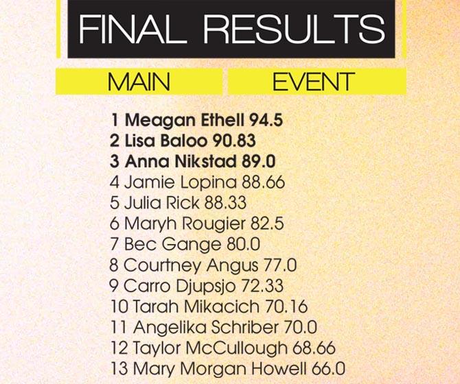 moxie-pro-final-results
